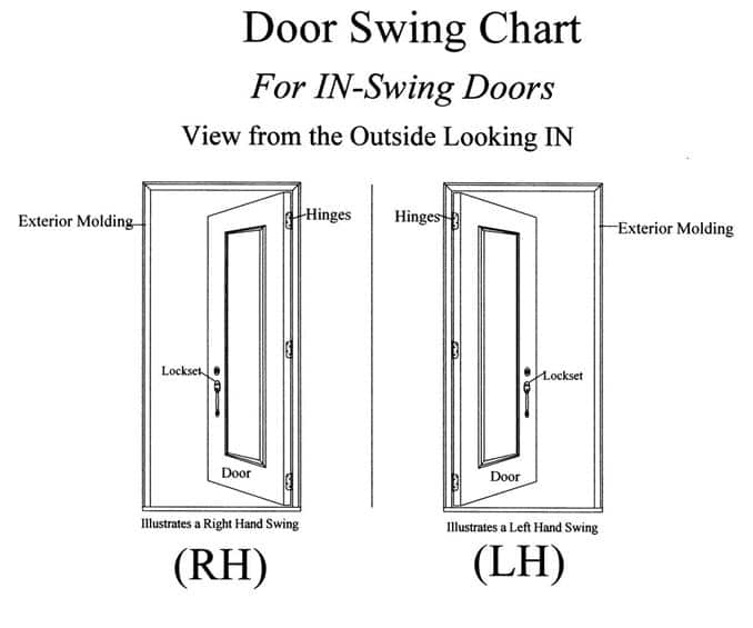 how to determine door swing direction, swing chart